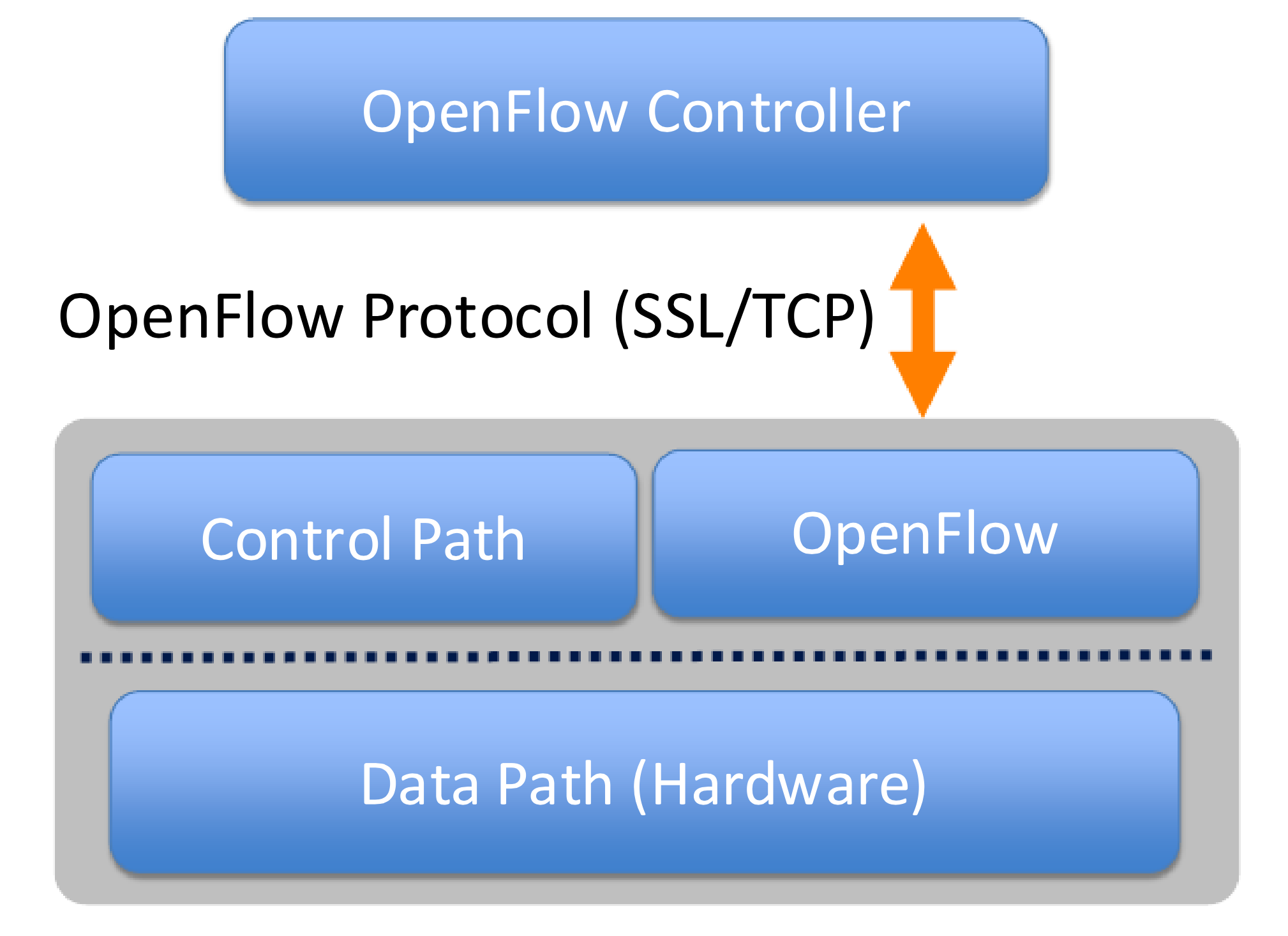 openflow-layers.png