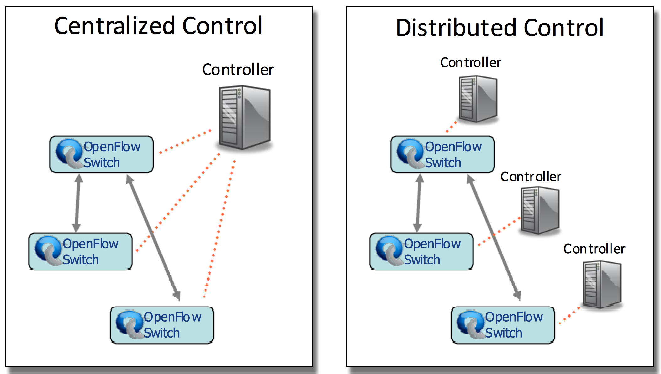 centralized-distributed-control.png